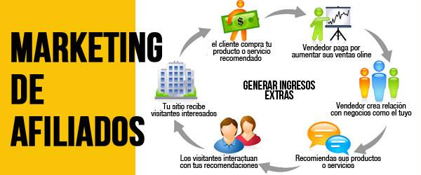 Marketing digital para empresas.